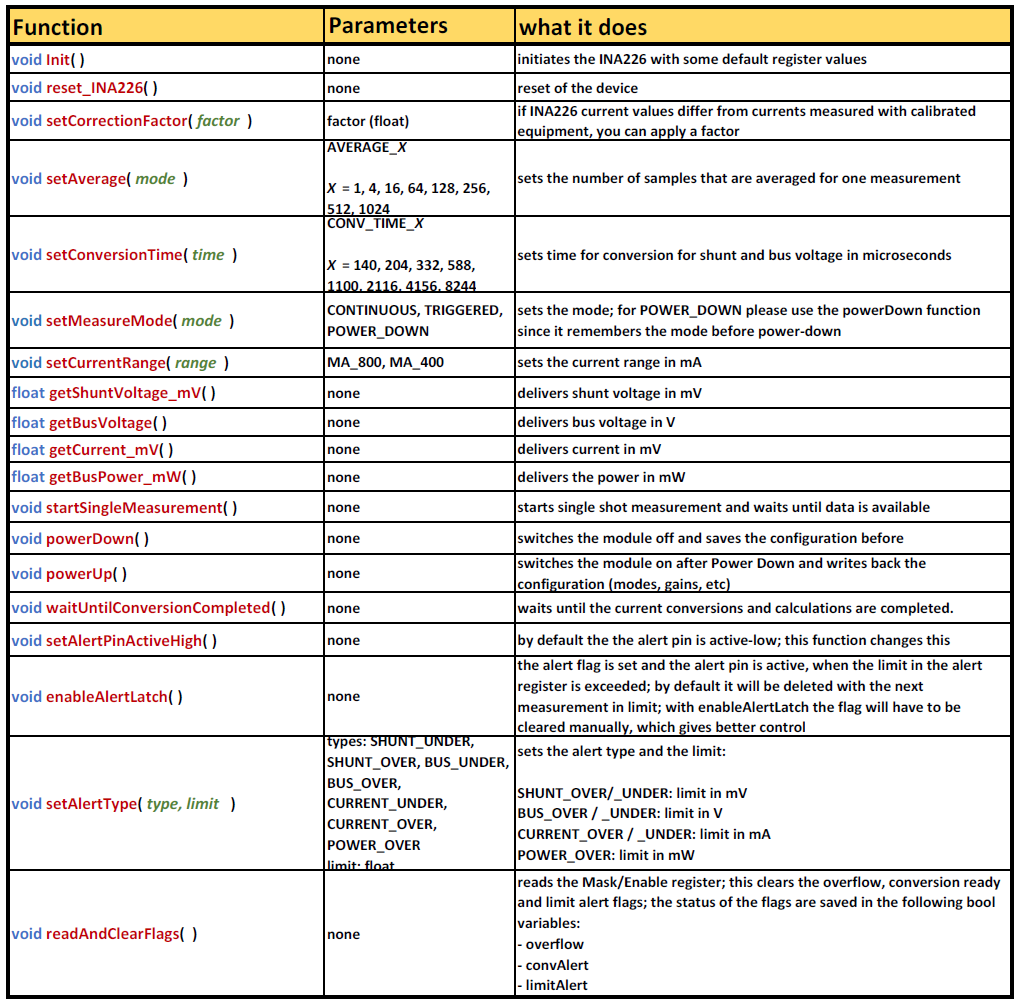 Liste der (öffentlichen) Funktionen der INA226_WE Bibliothek