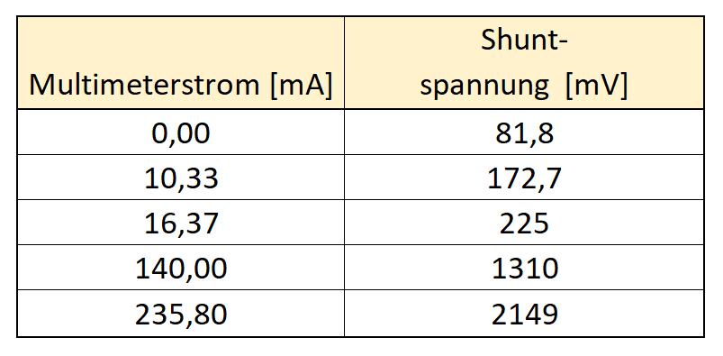 Messdaten für die Kalbrierung des Stromsensors