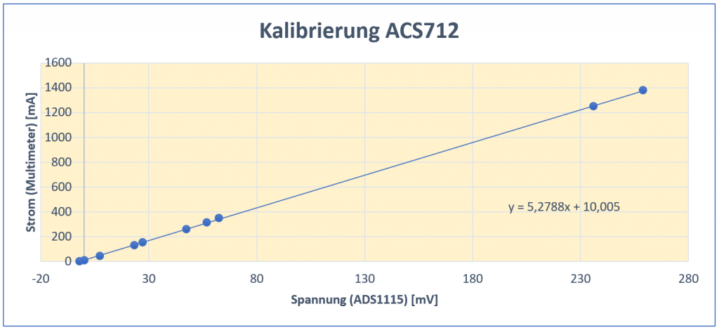 ACS712 - Ausgleichgerade für die Messwerte Strom vs. Spannung