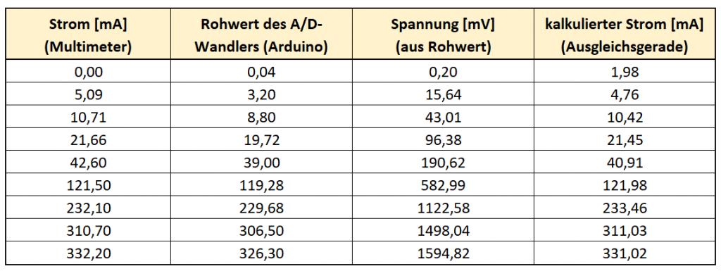 Tabelle 2: Werte für die Kalibriergerade