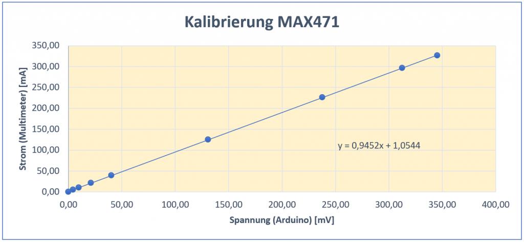 Ausgleichsgerade zur Kalibrierung des MAX471