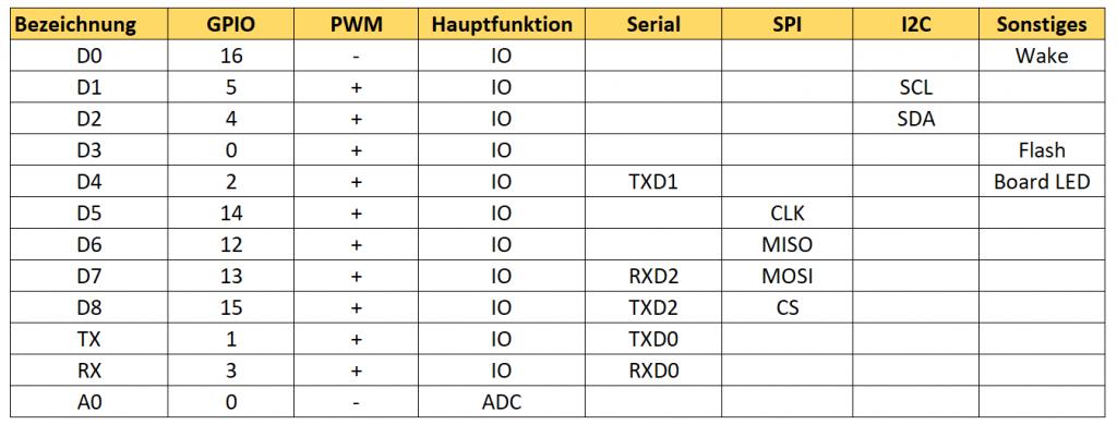 Tabelle 2: Pinbezeichnungen und -funktionen der Wemos D1 Mini Boards