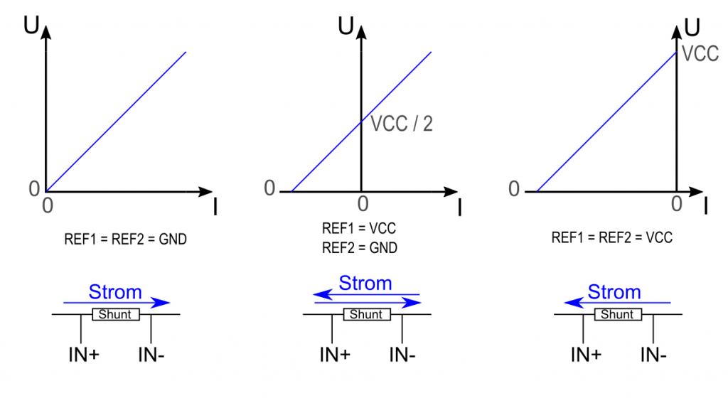 Betriebsmodi des INA282 in Abhängigkeit von REF1 und REF1