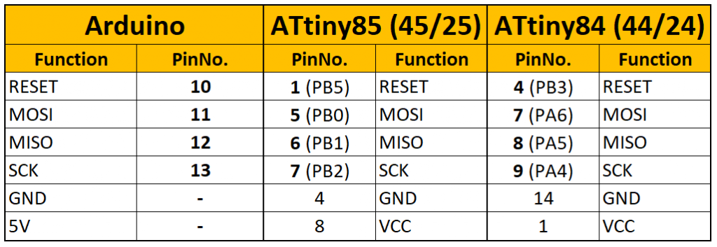 Connection scheme Arduino UNO - ATtiny85 (also applies to ATtiny45 and 25) or ATtiny84 (also applies to ATtiny44 and 24)