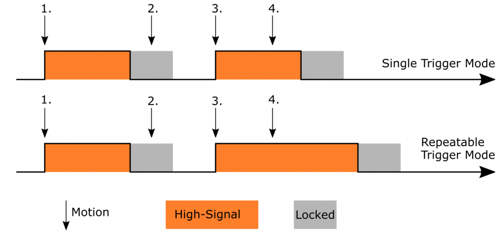Trigger and signal scheme depending on the operating mode