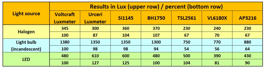 Sensor comparison: Lux values for different light sources