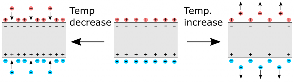 Schematic representation of the pyroelectric effect