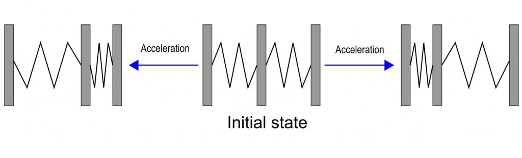 The measuring principle of the MPU6050