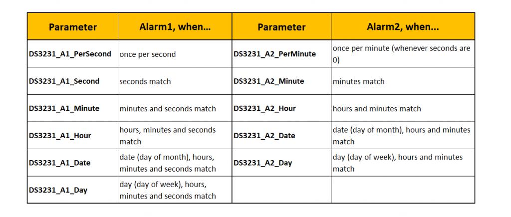 Alarmzeitparameter für den DS3231