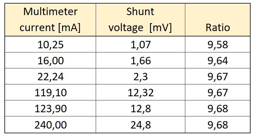 Shuntspannung vs. Strom zur Kalibrierung des Stromsensors