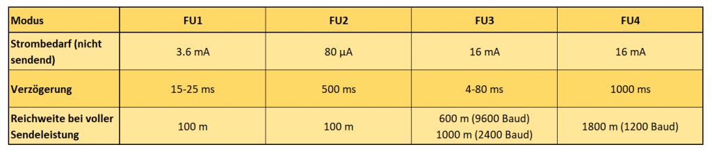 Die Funkmodi des HC-12 Moduls