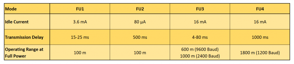 The radio modes of the HC-12 module