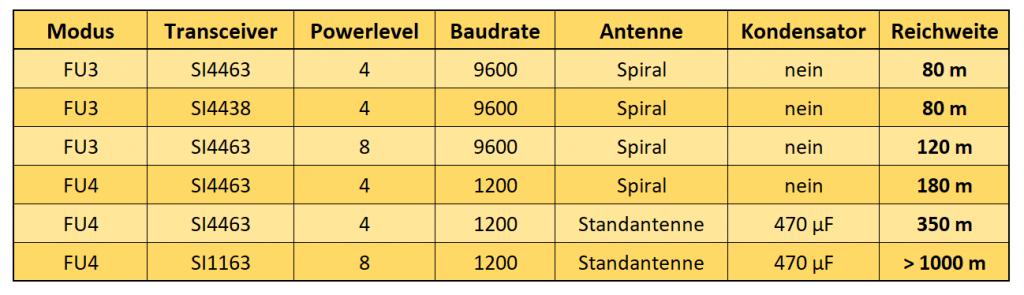 Ergebnisse der HC-12 Reichweitentests