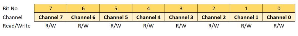 Kontrollregister des TCA9548A