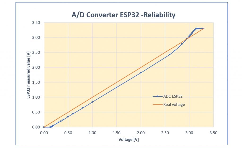 Messwerte des ESP32 A/D-Wandlers vs. tatsächliche Spannung