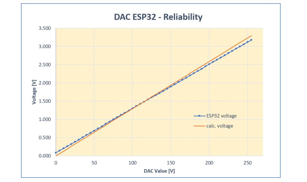 Theoretische und tatsächliche Spannung an den DAC Pins des ESP32