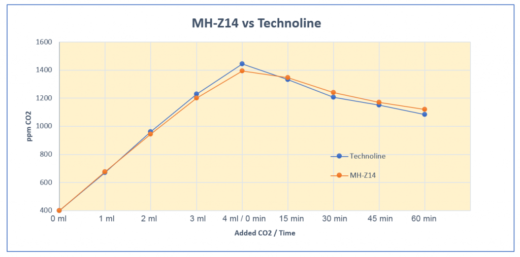MH-Z14 vs. Technoline WL 1030