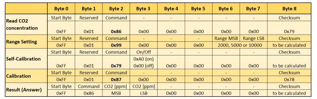 Die wichtigsten Einstellungen für die MH-Zxx CO2 Sensoren