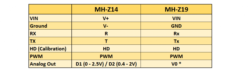 Pins der MH-Z CO2 Sensoren