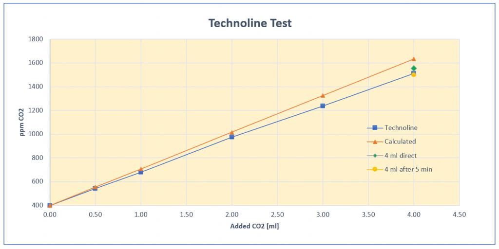 Überpüfung des Technoline WL 1030