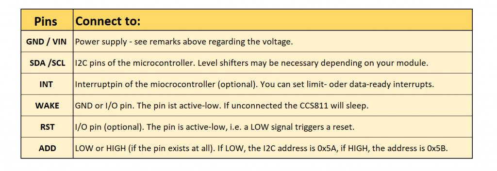 TVOC and eCO2 Sensors - Pinout of the CCS811 Modules