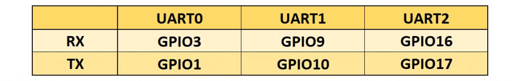 Standard GPIOs der UART Schnittstellen